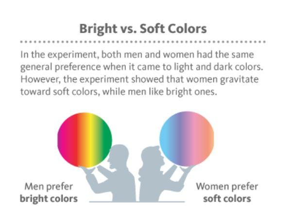 Preferencia odtieňov farieb muži a ženy