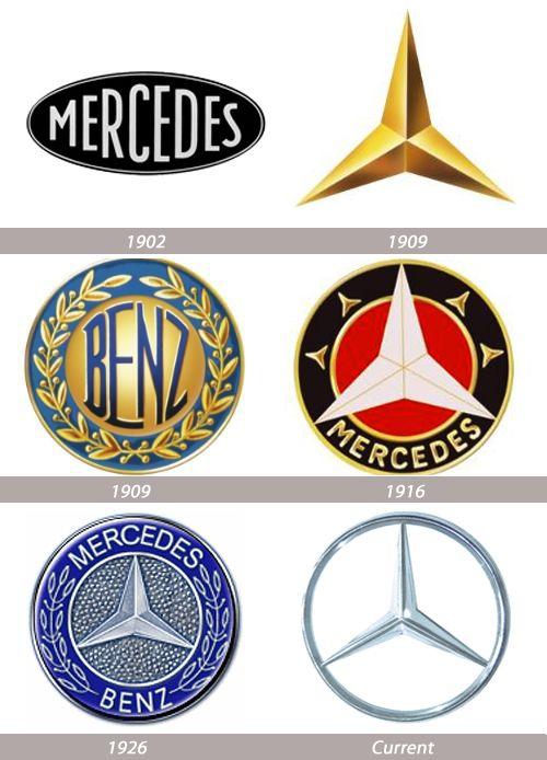 Vývoj loga Mercedes